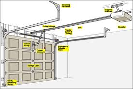 types of garage door openersHow A Garage Door Opener Works  Nask Doors