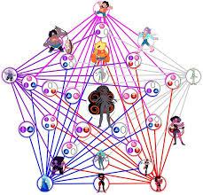 53 Veracious Steven Universe Fusion Chart