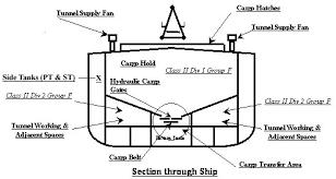 ship emergency lighting regulations. ship emergency lighting regulations a