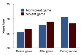 violent video games and desensitization cognitive daily i 0724303c6d995ebbb157d9a1905a654d carnegey1 jpg