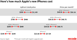 iphone x price. price ranges for new iphone x and 8 iphone