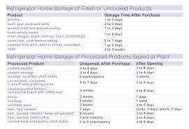 Canned Food Expiration Dates Chart Can I Eat That How Understanding Food Expiration Labels Can