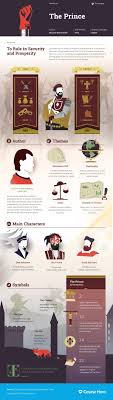 best ideas about niccolo machiavelli the prince today marks the anniversary since machiavelli s death and today we take a look at his enduring work an infographic for the prince which illustrates