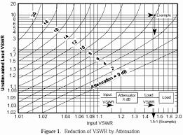Swr Loss Chart Electronic Warfare And Radar Systems Engineering Handbook