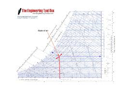 Psychrometric Chart Uses Psychrometric Chart Barometric Pressure 29 921 Inches Of
