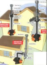 similiar diy wood stove install keywords wood stove installation on outdoor wood furnace wiring diagram
