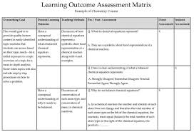 assessment office of instructional development direct assessment tools