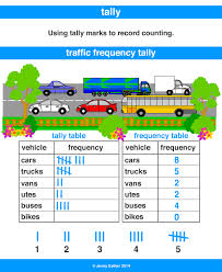 What Does Frequency Mean In A Tally Chart Tally Tally Table A Maths Dictionary For Kids Quick