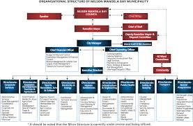 Nelson Mandela Bay Municipal Organogram Organizational
