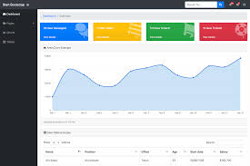 Creating A Website Design Templating System Using Php Sb Admin Free Bootstrap Admin Template Start Bootstrap