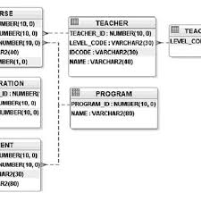 Relational Databases Example Pdf Mapping Between Relational Databases And Owl Ontologies An Example