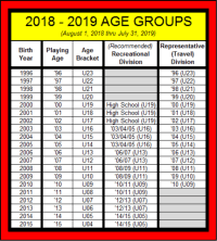 Usssa Baseball Age Chart 2018 Little League Age Chart