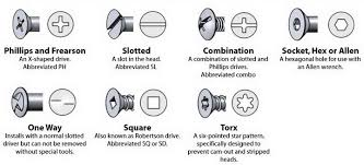 Slotted Screw Size Chart Screw And Bolt Drive Types Identification Chart Phillips