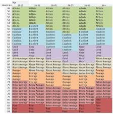 Good Resting Heart Rate Chart Reference Table Have Had As