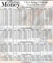 Pin by Anastasia Morton on Prosperity Now!   Savings challenge, Saving  money chart, Money chart