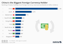 Chart China Holds The Most Foreign Currency Reserves Statista