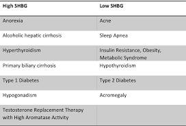 Shbg Levels Chart Shbg A Modulator To Be Modulated Zrt Laboratory