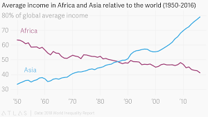 Average Income In Africa And Asia Relative To The World