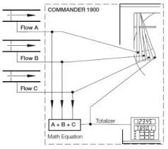 Abb Chart Recorder Commander 1900 Manual Abb C1900 Paper Circular Chart Recorder W H Good Group