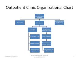 Physician Office Organizational Chart Www