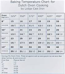 Dutch Oven Cooking Chart Dutch Oven Tips For Caring And Safely Cleaning Your Dutch Oven