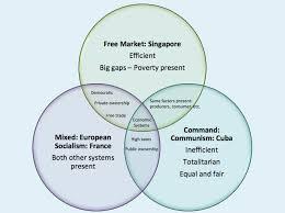 Socialism And Communism Venn Diagram Economic Systems Articles Ib14rosana