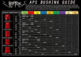 Longboard Weight Chart Weight Application Charts
