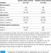 Classification Of Blood Pressure Levels Of The British