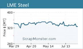Lme Steel Billet Metal Exchange Futures Chart Goldstockz Com