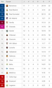 Así va la Tabla de la Liga Española luego de 12 jornadas | España