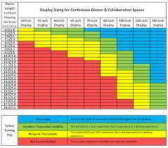 Screen Size Chart For Conference Rooms Pbtech Co Nz