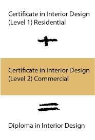 certificate of interior design. Beautiful Certificate Course Progression On Certificate Of Interior Design E