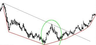 What Is A Rounding Bottom