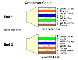 cat radio and electronics cat 5 wiring diagram crossover cable diagram
