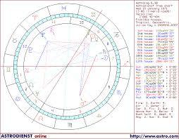 Horoscope Of Germany 18 Jan 1871