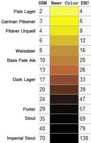 Srm Chart Understanding Beer Color The Science Behind The Hue Of