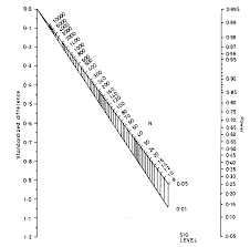 Statistical Power Formula Sample Size For Clinical Trials