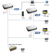solwise what is homeplug over twisted pair above illustrates a typical wiring layout in this example the twisted pair wire used is an active telephone wire which has three extensions running from