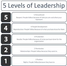 John Maxwell 5 Levels Of Leadership 5 Levels Of Leadership Ivan Huerta