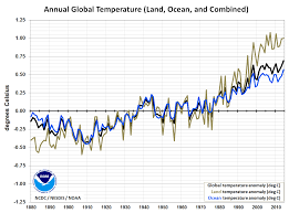 Global Mean Temperature Chart Summary Information State Of The Climate National