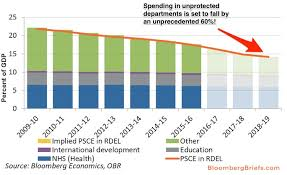 Uk Year End Charts 2015 The Fantasy Uk Budget General Election 2015 Business Insider