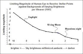 Limiting Magnitude Areas Telescopic And Naked Eye For
