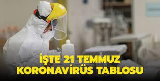 Son dakika haberi: Sağlık Bakanı Koca, Kovid-19 salgınında son durumu  açıkladı... İşte 21 Temmuz 2021 koronavirüs tablosu