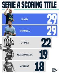 Immobile & Icardi win Serie A capocannoniere : FCInterMilan
