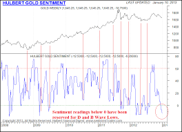 Gold Sentiment Reaches 2012s Lows Gold Silver Worlds