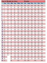 Julian Date Chart How Old Are Your Eggs Goodegg Com Egg