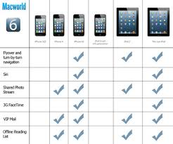 How To Play Well With Ipad Not All Ios 6 Features Are
