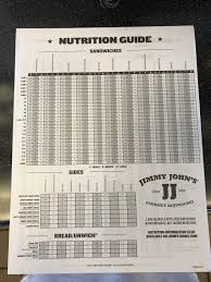 Nutritional Chart For All Sandwiches And Sides Jimmyjohns