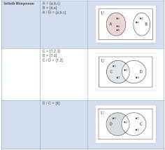 Contoh Diagram Venn Komplemen Ilmu Alamiah Dasar Dan Matematika Mei 2014
