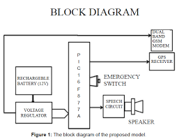 gps and gsm based self defense system for women safety omics electrical electronic systems block diagram proposed model